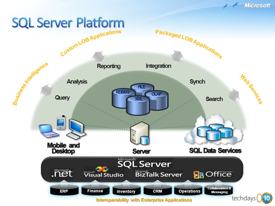 SQL Server Platform Mobile and Desktop SQL Data Services Server