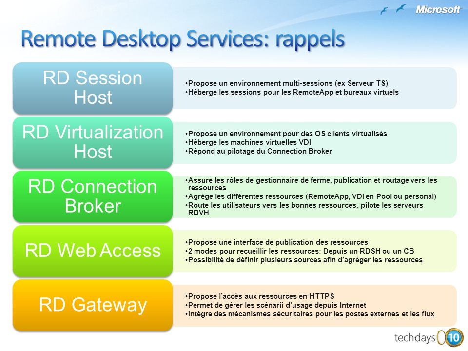 Remote Desktop Services: rappels