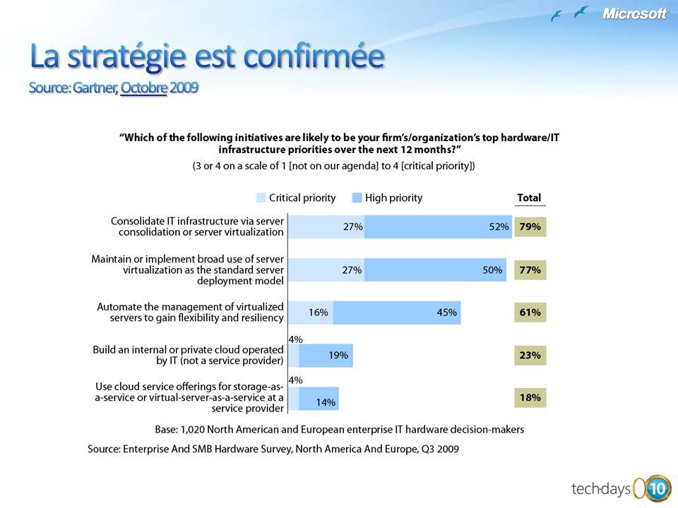 La stratégie est confirmée Source: Gartner, Octobre 2009