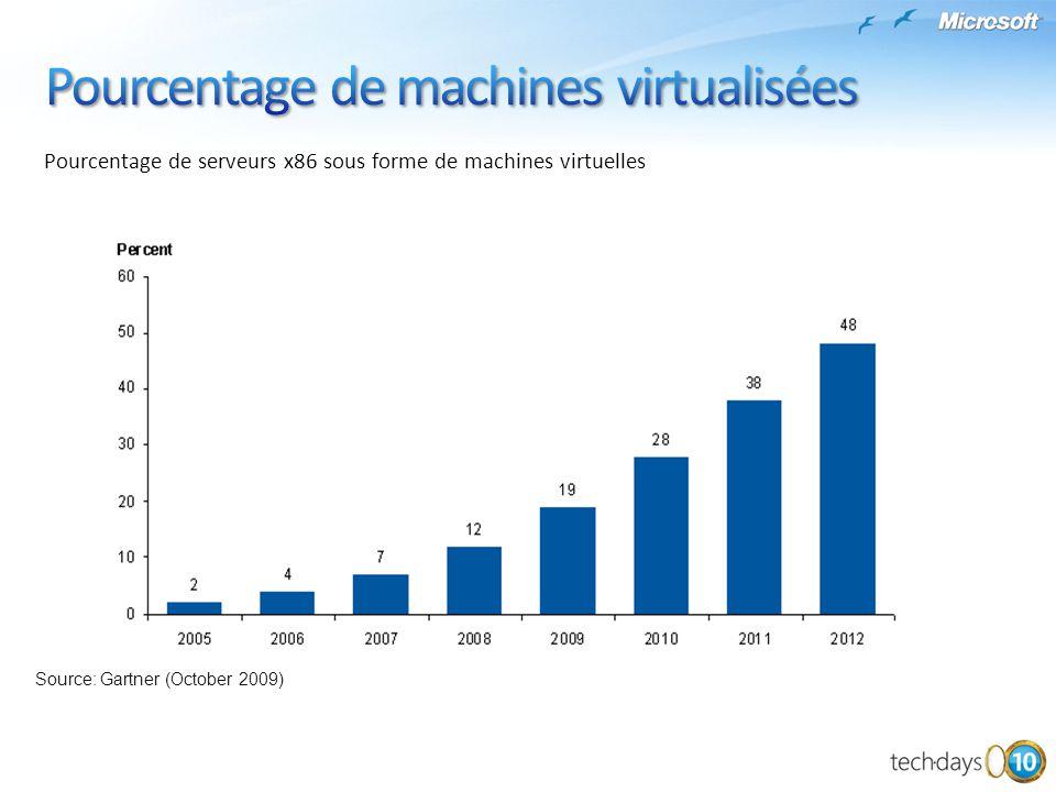 Pourcentage de machines virtualisées