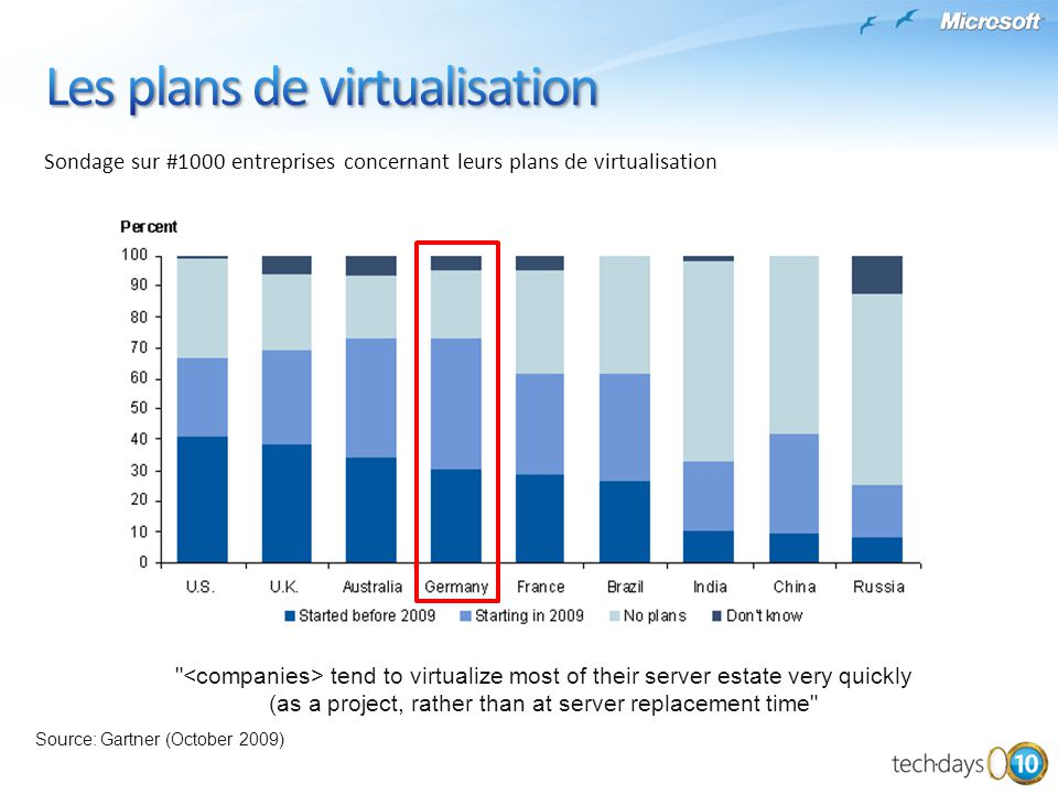 Les plans de virtualisation