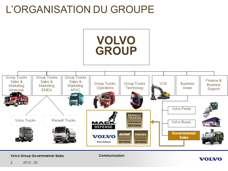 VOLVO GROUP L'ORGANISATION DU GROUPE