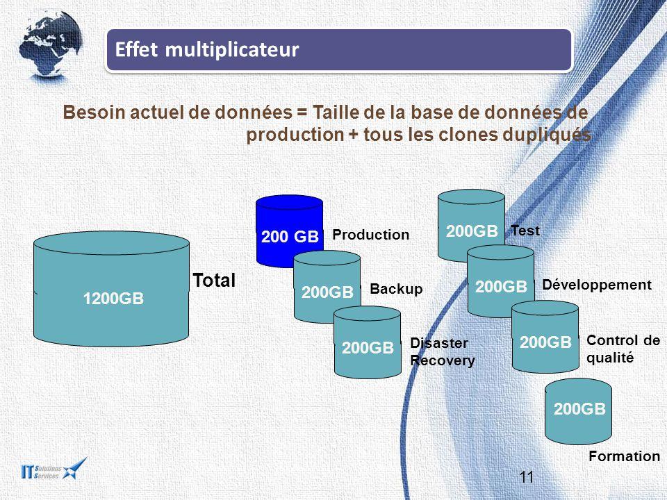 Effet multiplicateur Besoin actuel de données = Taille de la base de données de production + tous les clones dupliqués.