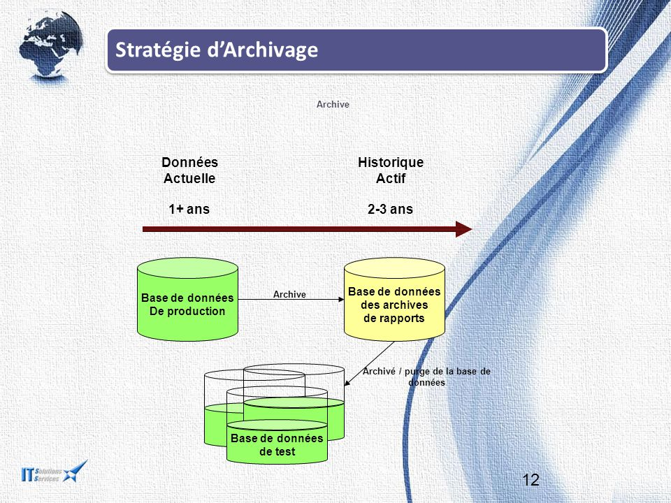 Archivé / purge de la base de données