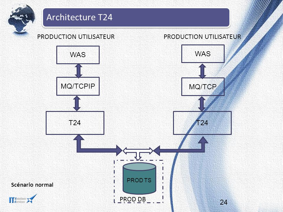 Architecture T24 PRODUCTION UTILISATEUR PRODUCTION UTILISATEUR WAS WAS