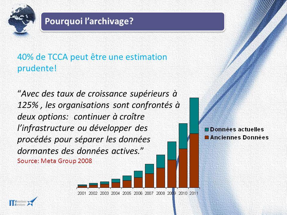 Pourquoi l'archivage 40% de TCCA peut être une estimation prudente!