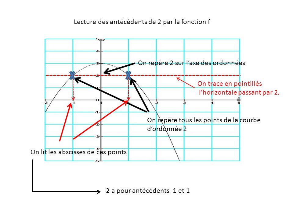 Lecture des antécédents de 2 par la fonction f
