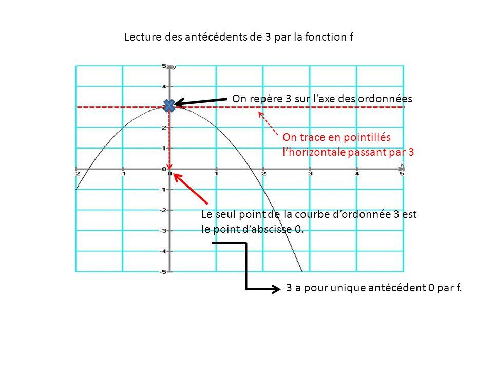 Lecture des antécédents de 3 par la fonction f