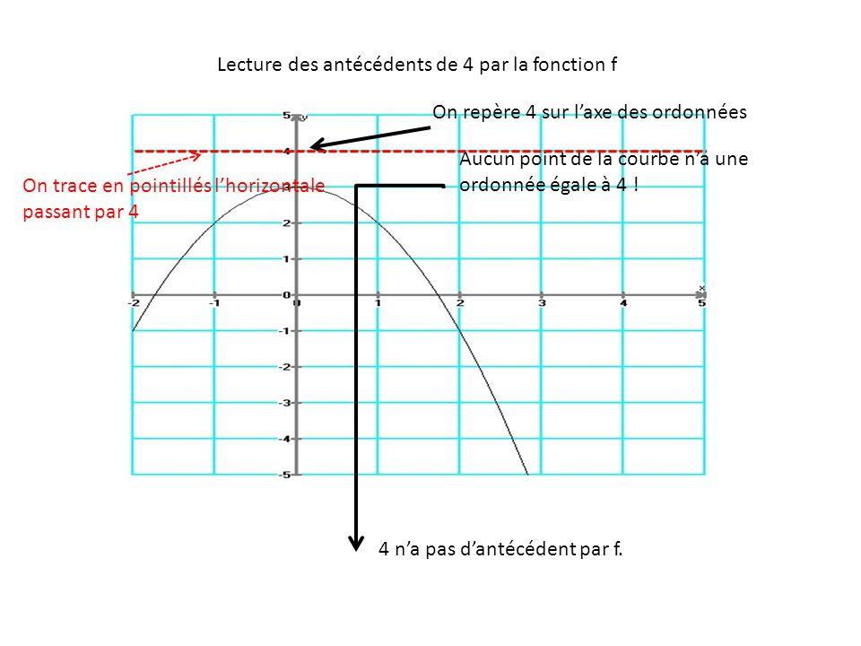 Lecture des antécédents de 4 par la fonction f