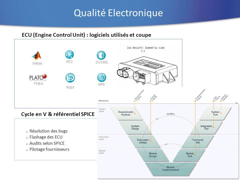 Qualité Electronique ECU (Engine Control Unit) : logiciels utilisés et coupe. Matlab. RTC. DOORS.