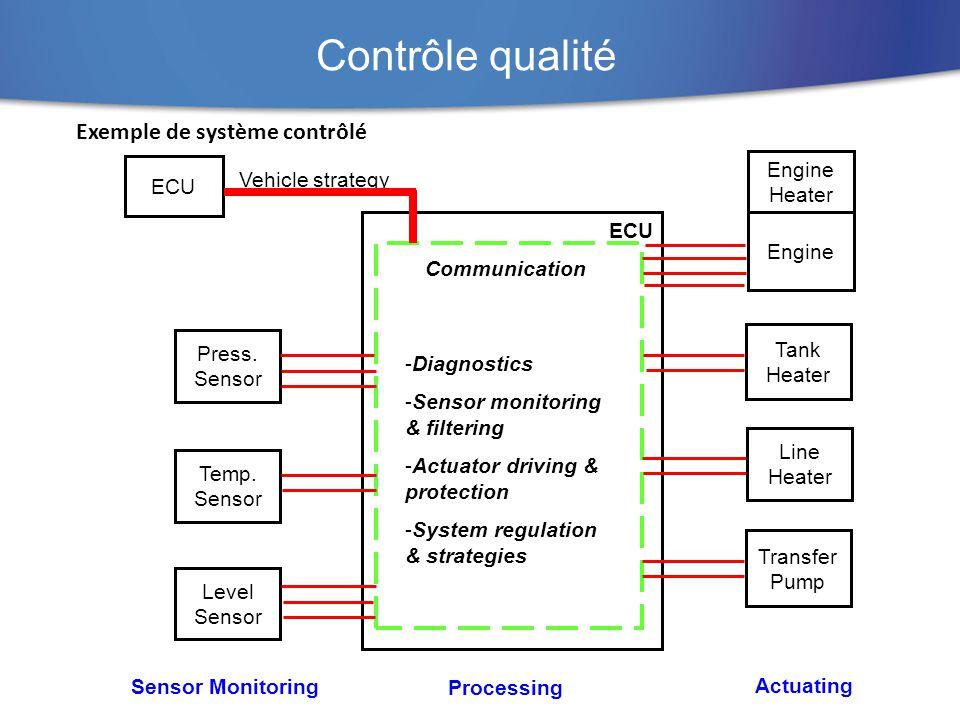 Contrôle qualité Exemple de système contrôlé Engine Heater ECU