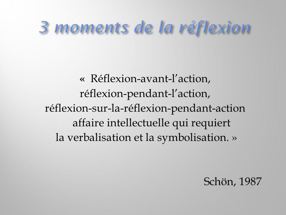 3 moments de la réflexion