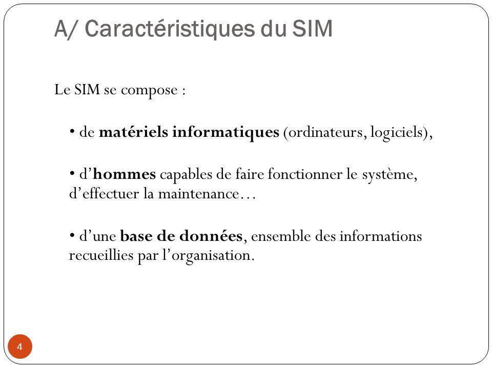 A/ Caractéristiques du SIM