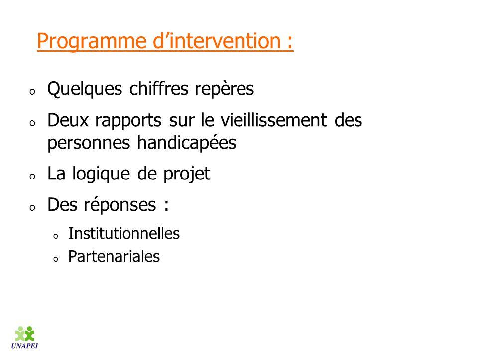 Programme d'intervention :