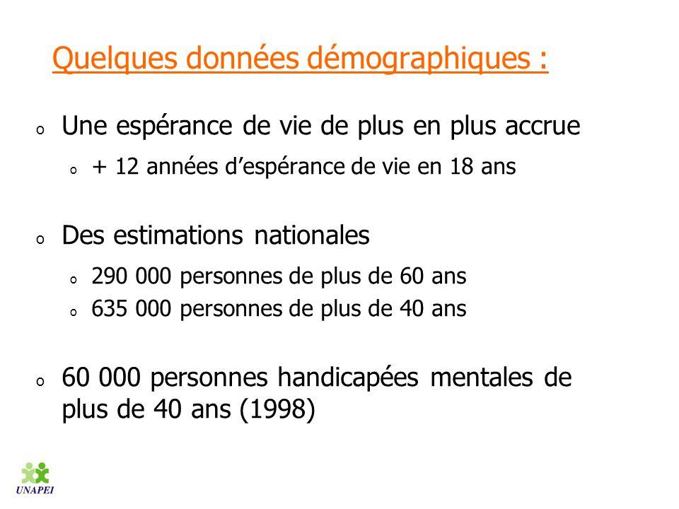 Quelques données démographiques :