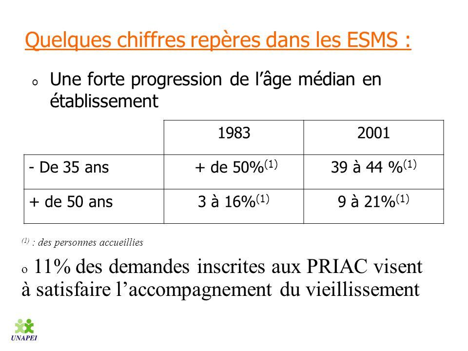 Quelques chiffres repères dans les ESMS :