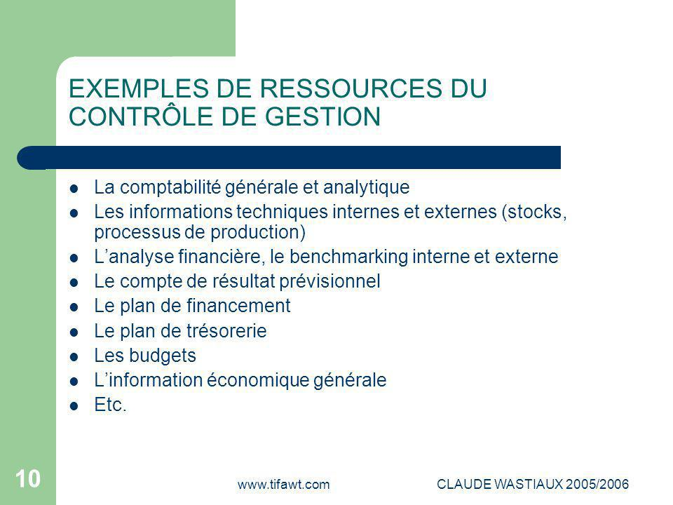 EXEMPLES DE RESSOURCES DU CONTRÔLE DE GESTION