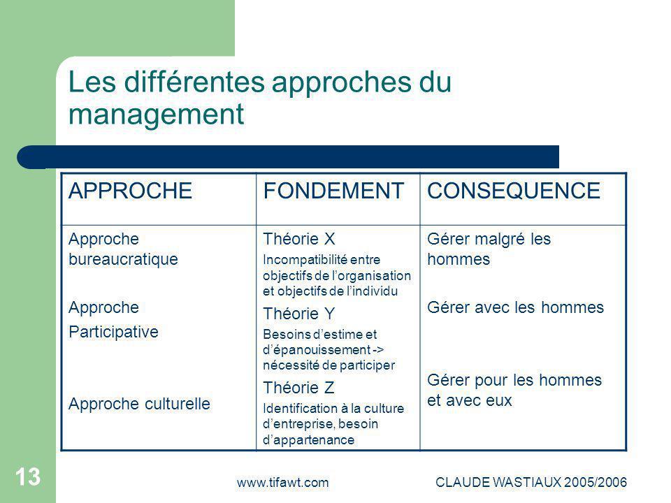 Les différentes approches du management