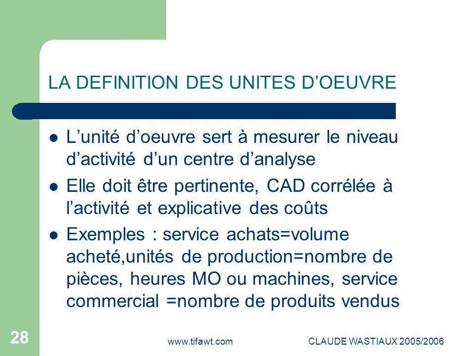 LA DEFINITION DES UNITES D'OEUVRE