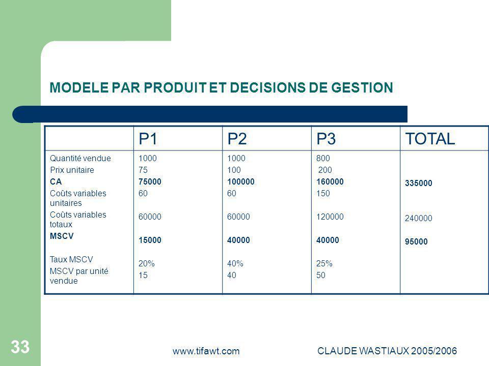 MODELE PAR PRODUIT ET DECISIONS DE GESTION