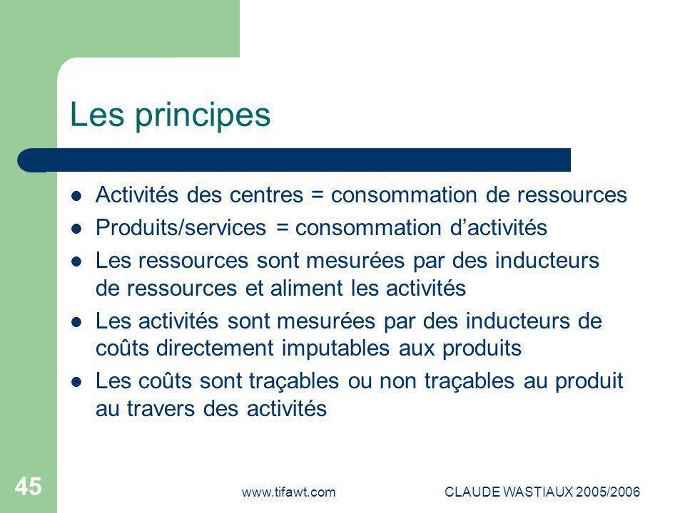 Les principes Activités des centres = consommation de ressources