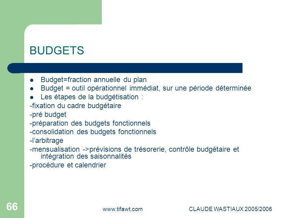 BUDGETS Budget=fraction annuelle du plan
