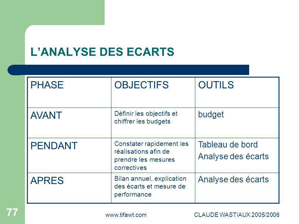 L'ANALYSE DES ECARTS PHASE OBJECTIFS OUTILS AVANT PENDANT APRES budget