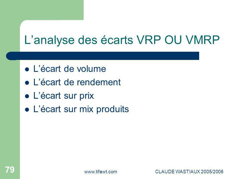 L'analyse des écarts VRP OU VMRP