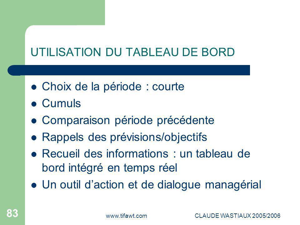 UTILISATION DU TABLEAU DE BORD