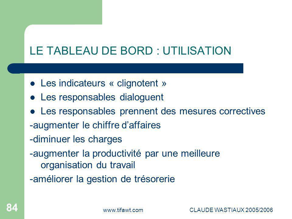 LE TABLEAU DE BORD : UTILISATION