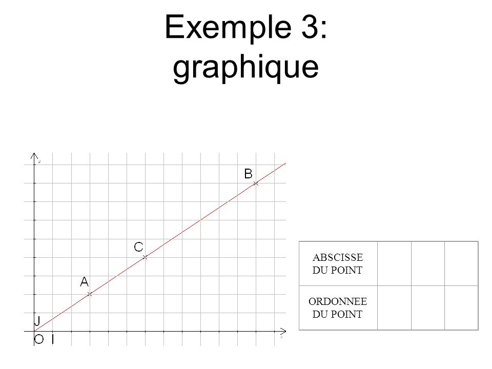 Exemple 3: graphique ABSCISSE DU POINT ORDONNEE