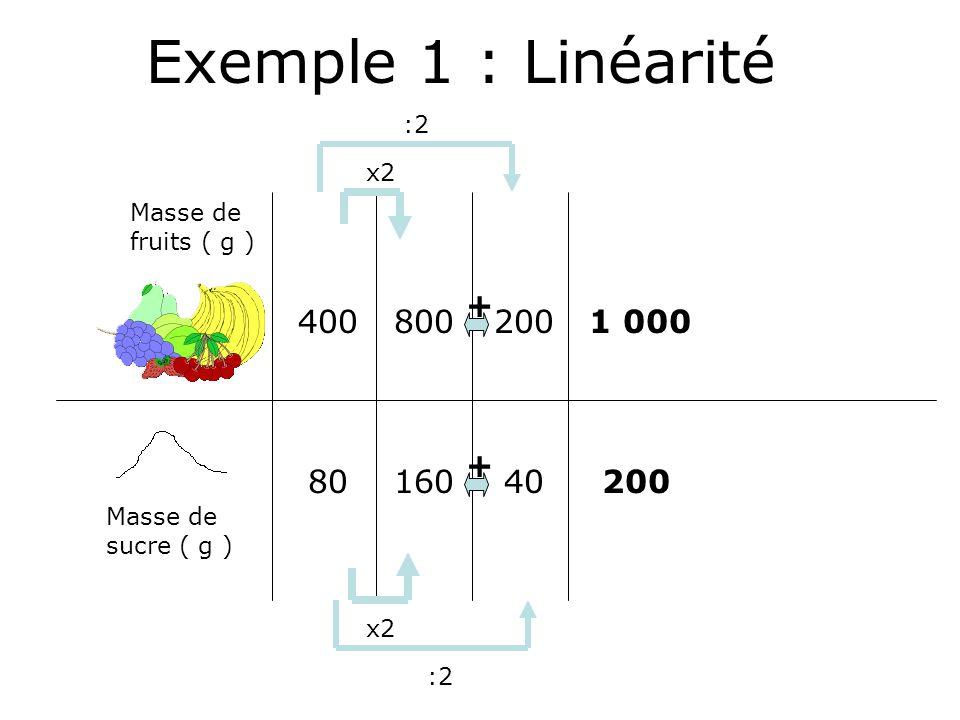 Exemple 1 : Linéarité 200 40 800 160 400 80 + 1 000 200 :2 x2