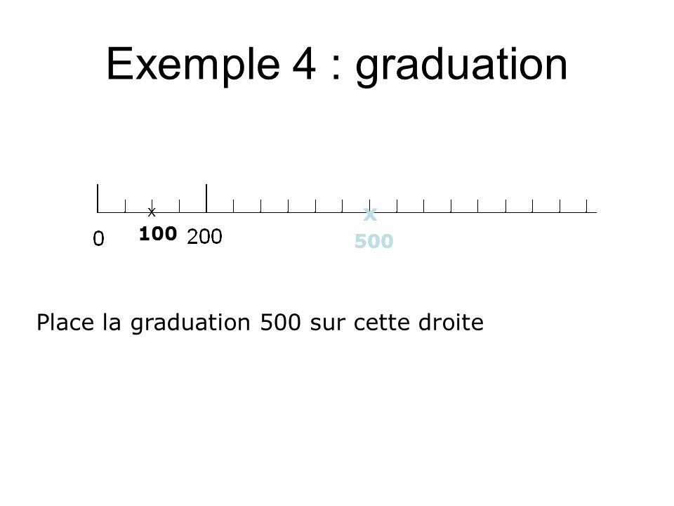 Exemple 4 : graduation x Place la graduation 500 sur cette droite 100