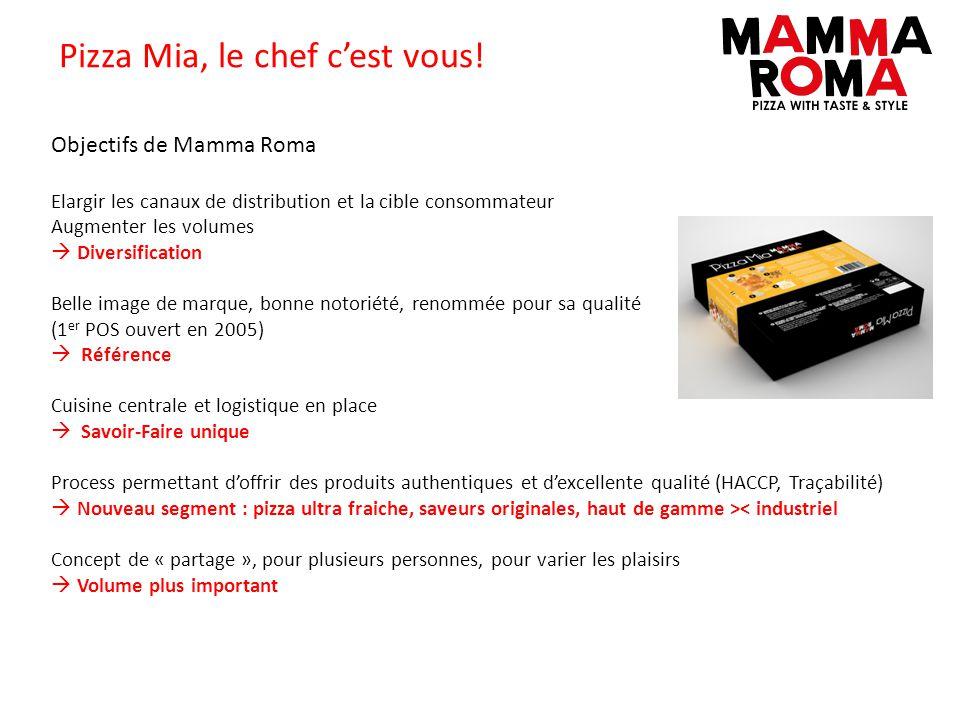 Pizza Mia, le chef c'est vous!
