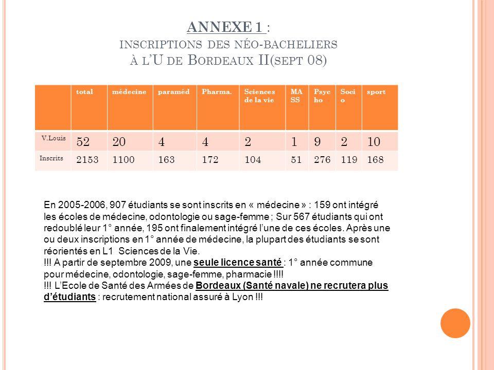ANNEXE 1 : inscriptions des néo-bacheliers à l'U de Bordeaux II(sept 08)