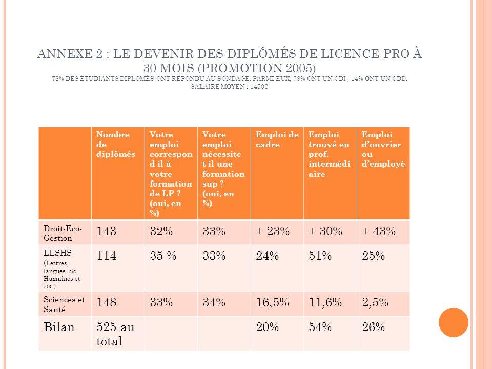 ANNEXE 2 : LE DEVENIR DES DIPLÔMÉS DE LICENCE PRO À 30 MOIS (PROMOTION 2005) 78% DES ÉTUDIANTS DIPLÔMÉS ONT RÉPONDU AU SONDAGE. PARMI EUX, 78% ONT UN CDI , 14% ONT UN CDD. SALAIRE MOYEN : 1450€