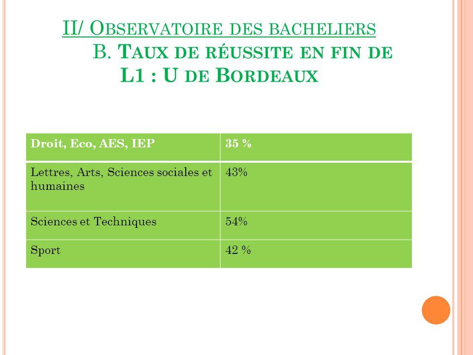 II/ Observatoire des bacheliers. B
