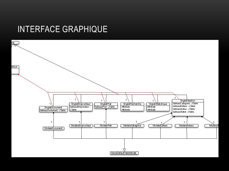 Interface Graphique