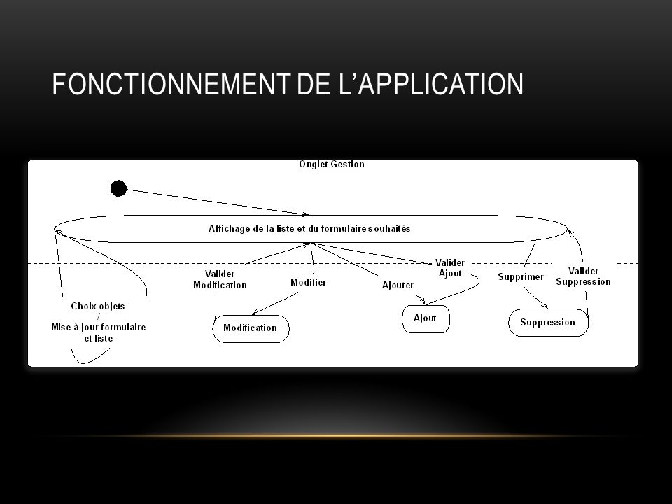 Fonctionnement de L'application