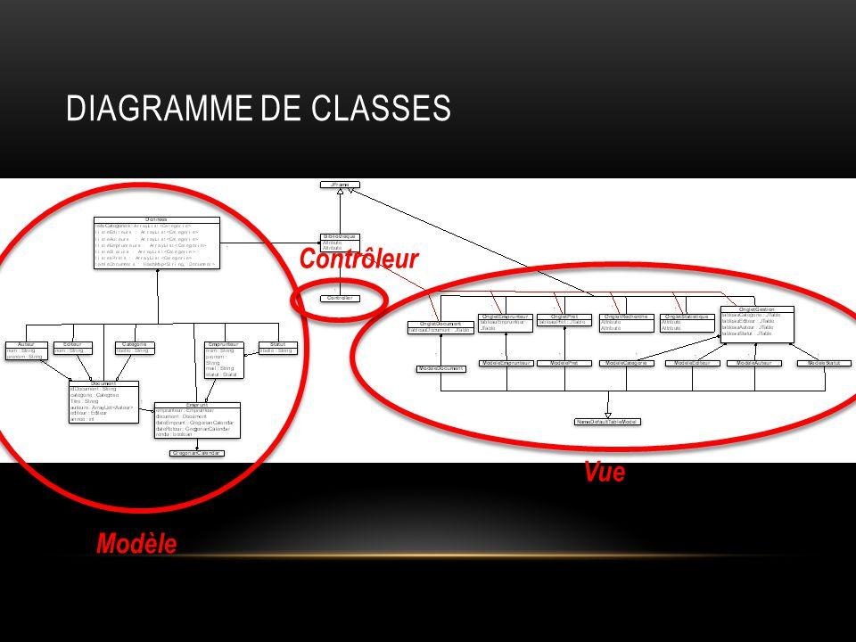 Diagramme de classes Contrôleur Vue Modèle