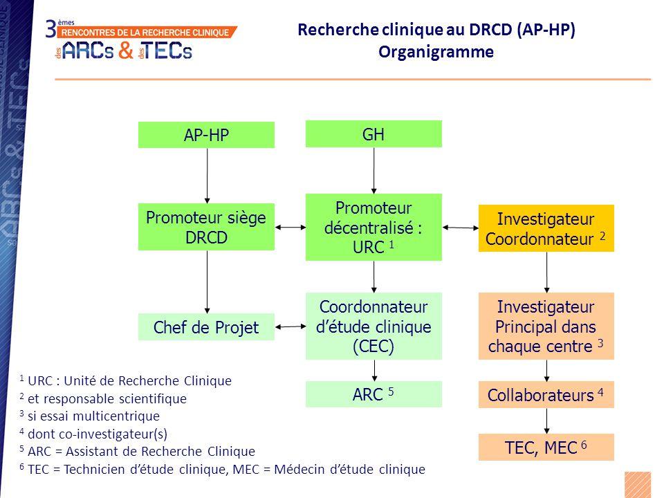 Recherche clinique au DRCD (AP-HP) Organigramme