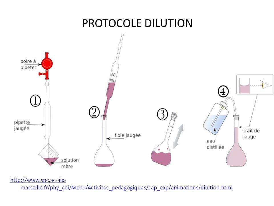 PROTOCOLE DILUTION http://www.spc.ac-aix-marseille.fr/phy_chi/Menu/Activites_pedagogiques/cap_exp/animations/dilution.html.