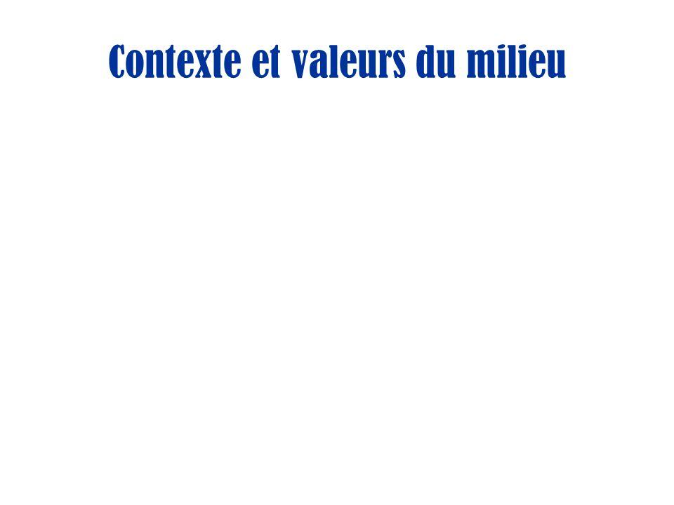 Contexte et valeurs du milieu