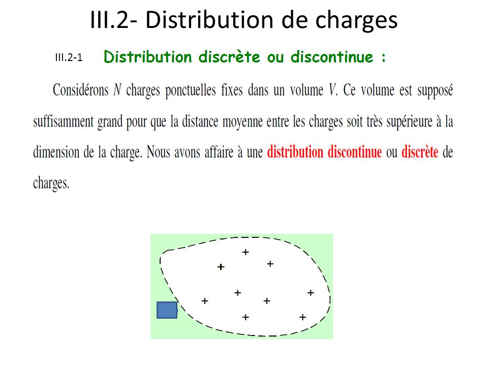 III.2- Distribution de charges