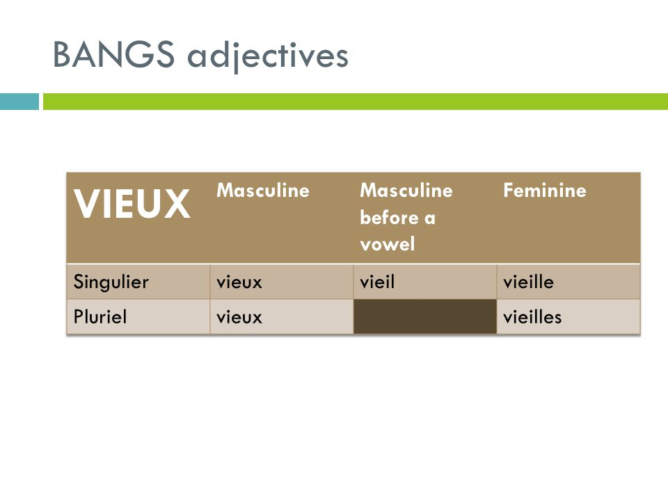 VIEUX BANGS adjectives Masculine Masculine before a vowel Feminine