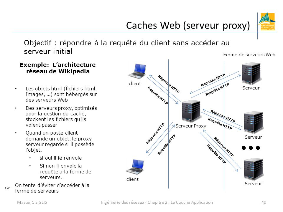 Exemple: L'architecture réseau de Wikipedia