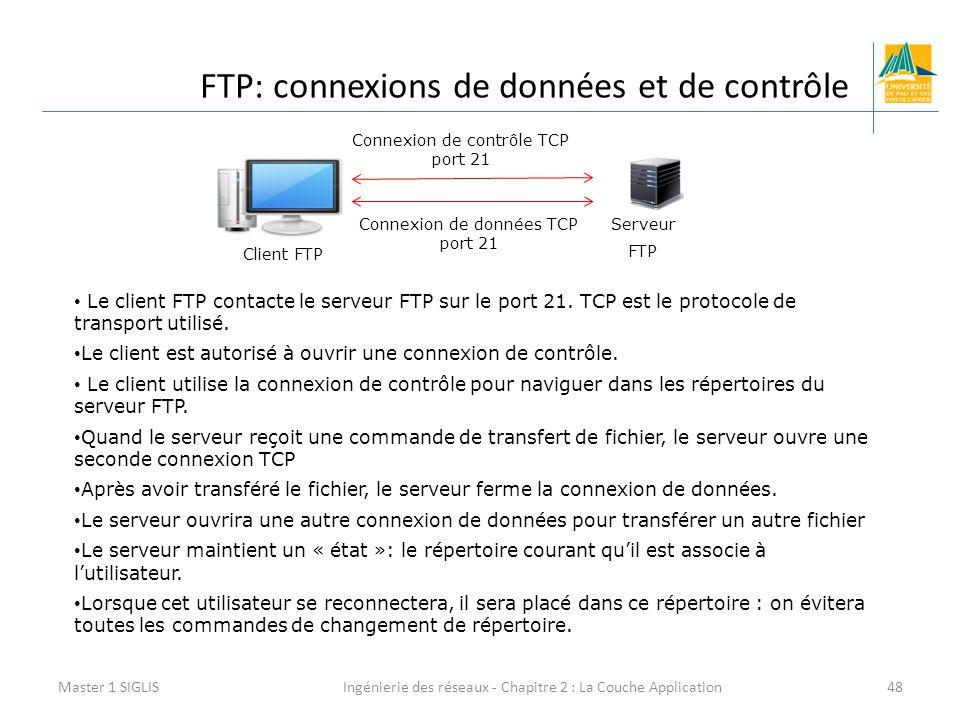 FTP: connexions de données et de contrôle
