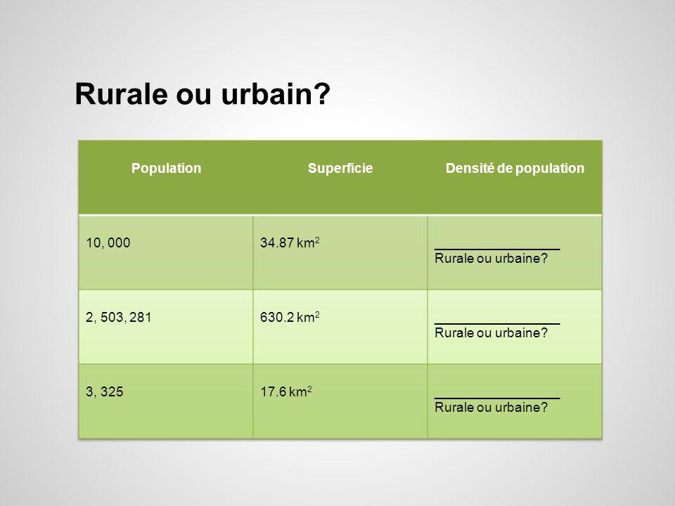 Rurale ou urbain Population Superficie Densité de population 10, 000