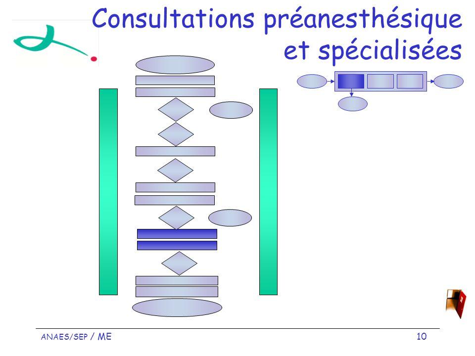 Consultations préanesthésique et spécialisées