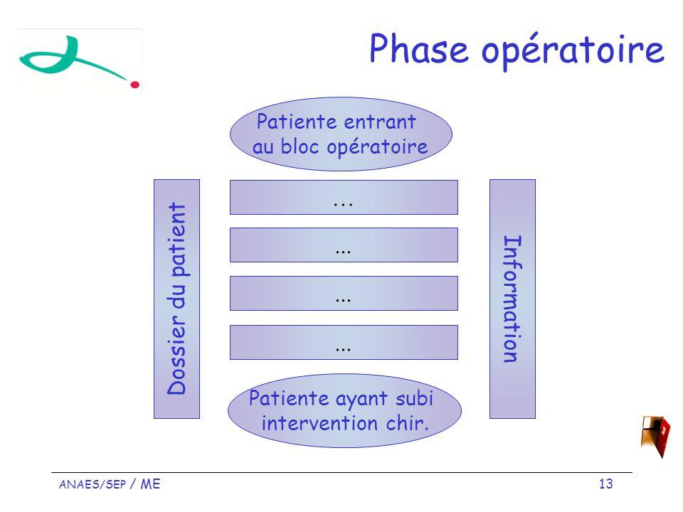 Phase opératoire … ... Dossier du patient Information Patiente entrant